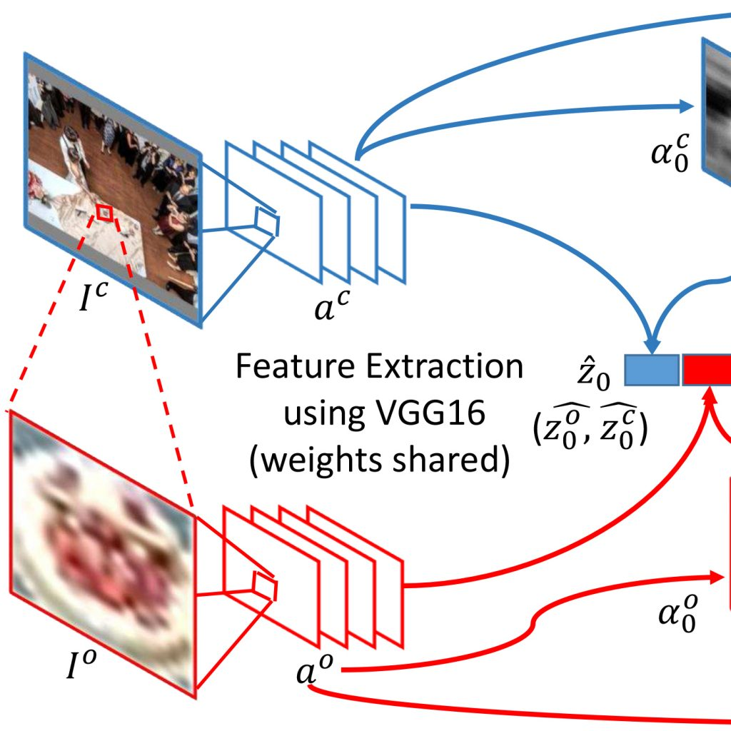The role of context in visual recognition